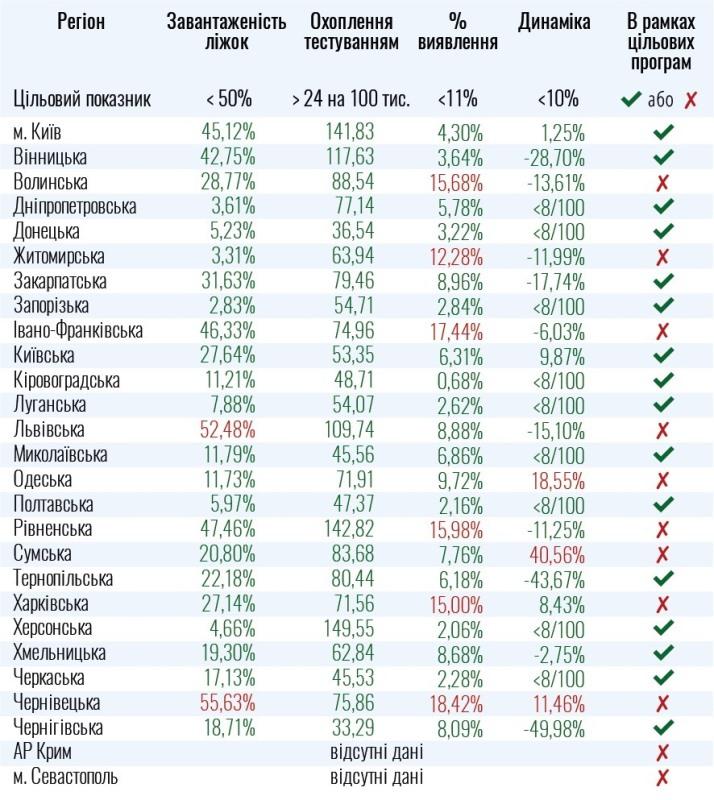 Одесская область не готова к ослаблению карантина