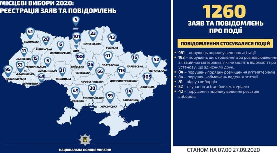 Выборы - 2020: Одесская область в лидерах по нарушениям законности избирательного процесса