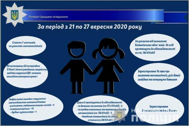 Дети страдают от ошибок взрослых: 16 розысков, 12 травм и 21 несчастный случай в Одесской области за неделю