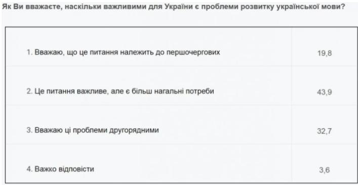 80% граждан Украины не считают первоочередной проблемой развитие украинского языка, - соцопрос