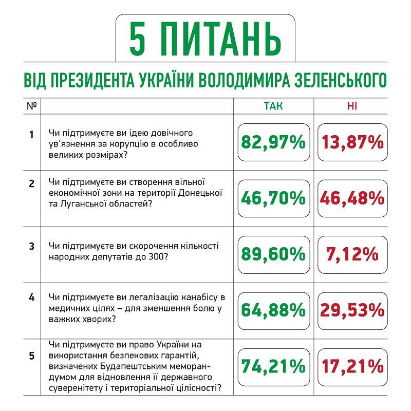 """Стали известны предварительные результаты """"опроса от Зеленского"""""""