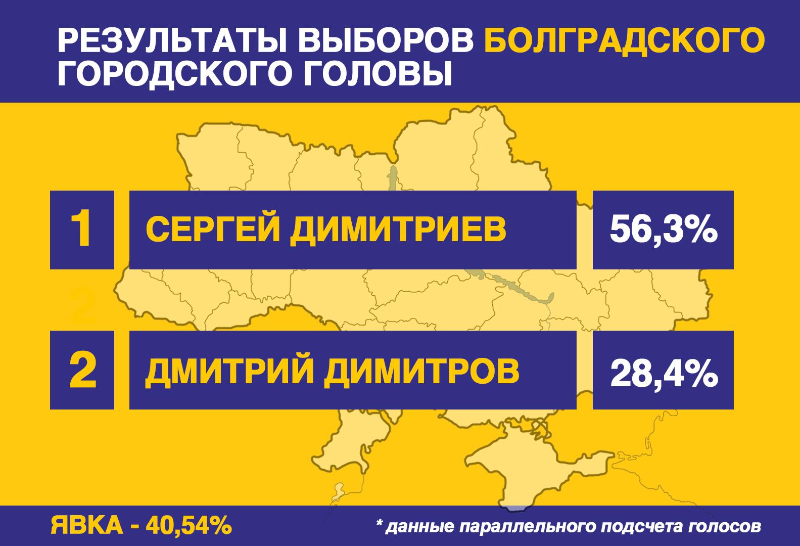 Предварительные итоги выборов в Бессарабии (обновляется)