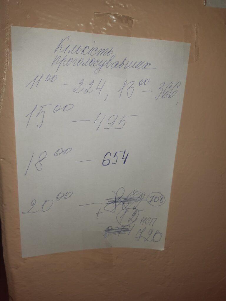 """Подсчеты на подоконнике, """"парное"""" голосование и потерянные протоколы: какие нарушения были зафиксированы на выборах в Бессарабии"""