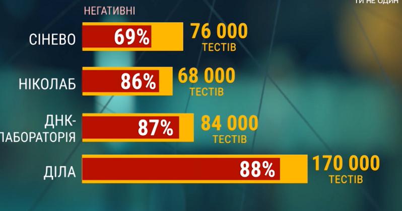 Маркетинговый ход: в Украине цены на коронавирусные тесты завышены в десятки раз