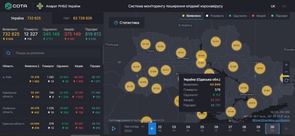 Статистика COVID-19 в Одесской области: больше 800 заболевших за сутки