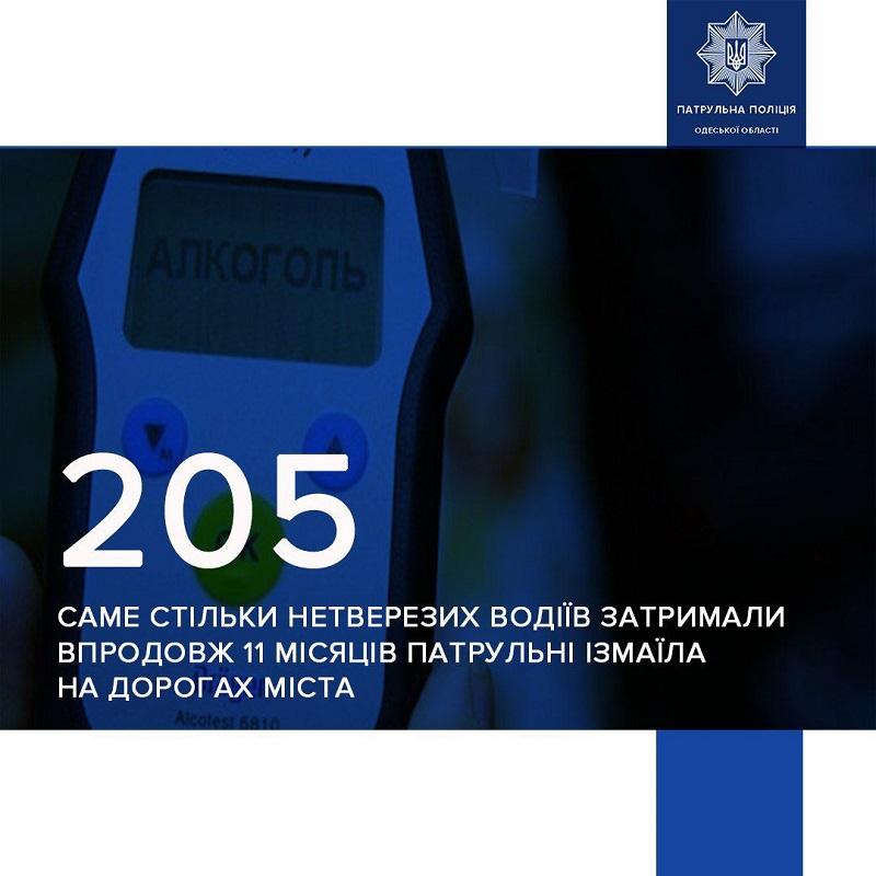 Патрульная полиция Измаила назвала количество водителей, которые были обнаружены в нетрезвом состоянии на городских дорогах сначала года