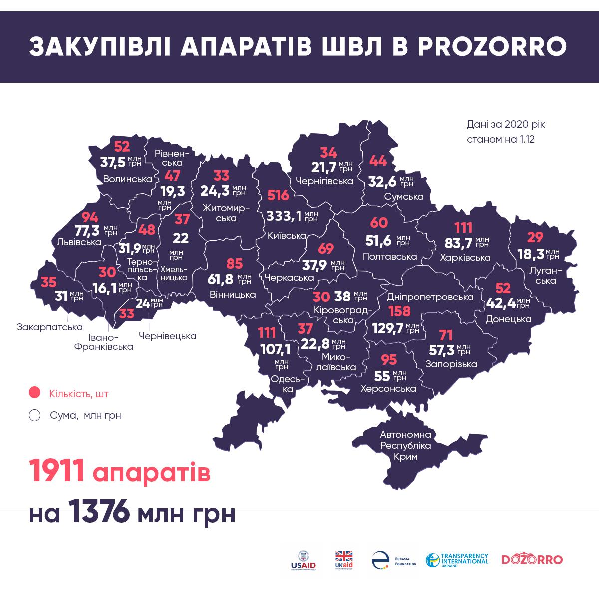 Исследование: Одесская область через сайт госзакупок приобрела 111 аппартов ИВЛ