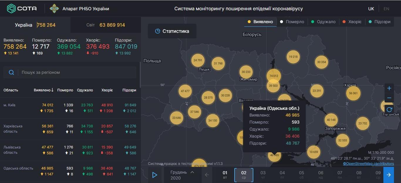 Рост по всем показателям: COVID-19 в Одесской области за последние сутки
