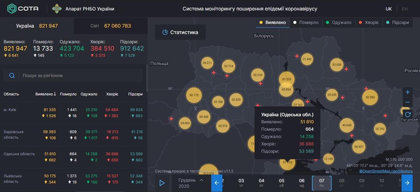 Статистика COVID-19 в Одесской области: суточные показатели снизились из-за выходных