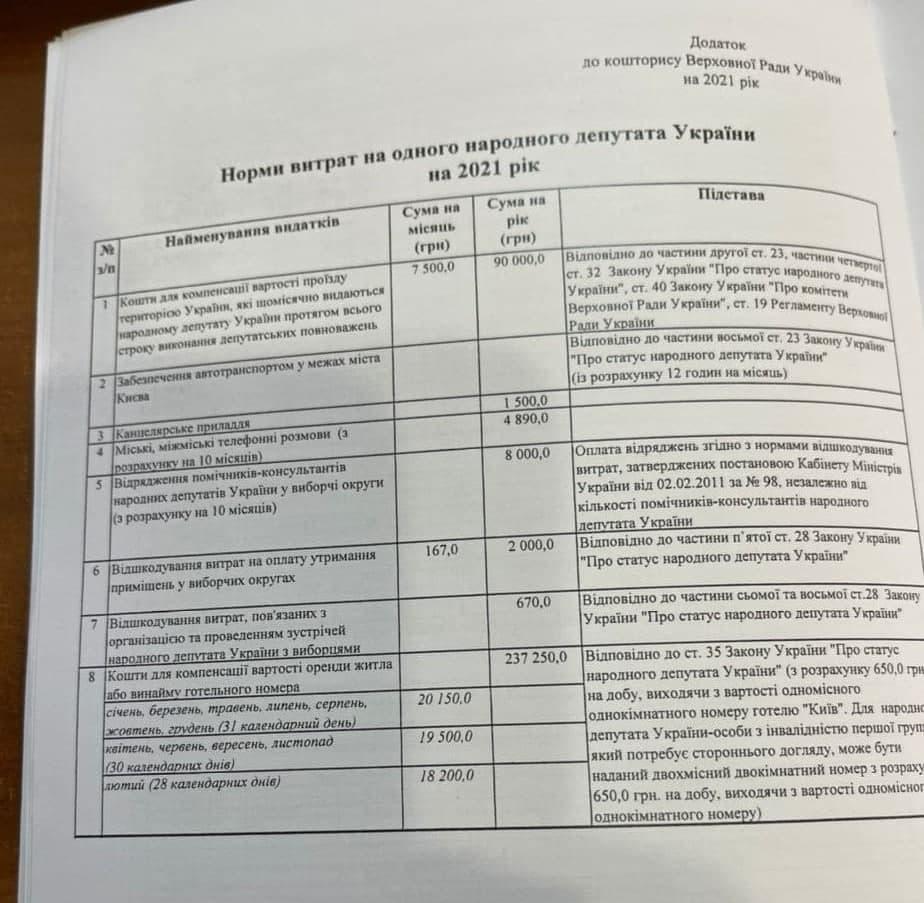 Не считая зарплаты и помощников: 5,5 млн долларов США потратят из бюджета на содержание народных депутатов