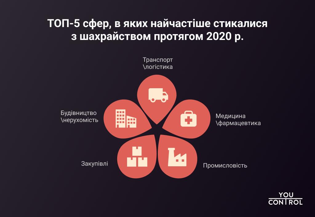 Исследование: ковидный 2020-й подстегнул рост количества киберпреступлений в отношении украинских компаний