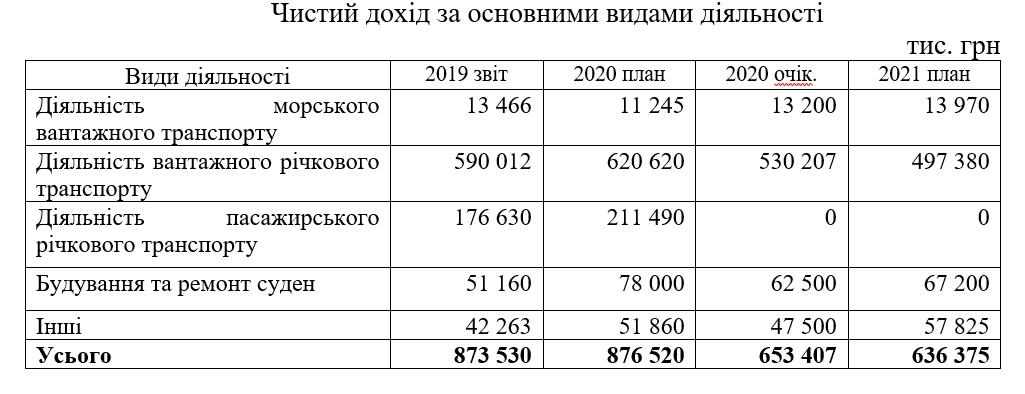 Финплан-2021: Украинское Дунайское пароходство намерено построить на КССРЗ две баржи. Финансовый результат ожидается на уровне минувшего года