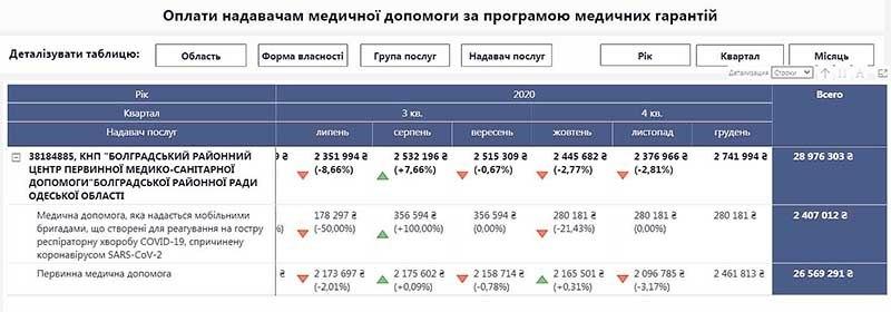 А где деньги? Власти Болградского района требуют от Нацслужбы здоровья объяснить систему финансирования