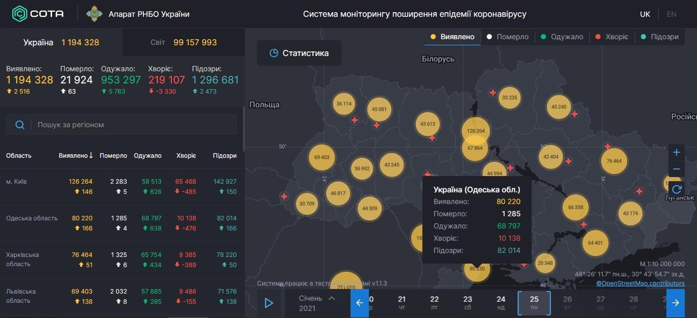 COVID-19 в Одесской области: цифры показывают существенное снижение заболеваемости
