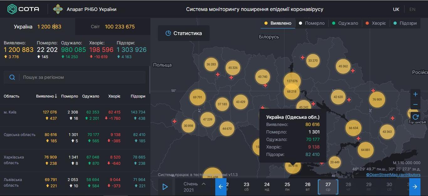 Две сотни в сутки: число заболевших COVID-19 в Одесской области стабильно снизилось