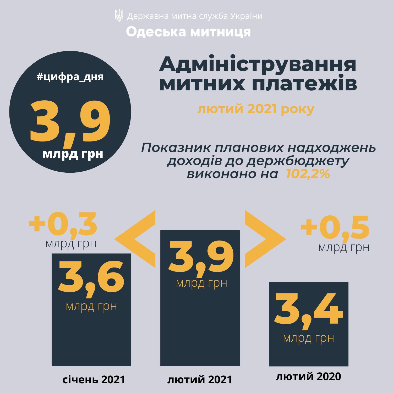 Одесская таможня в феврале улучшила показатели по сборам, перечислив в госбюджет почти 4 млрд грн