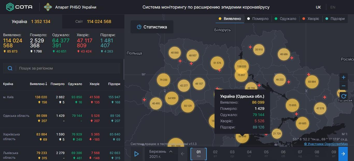 Статистика COVID-19 в Одесской области показывает стабильную заболеваемость