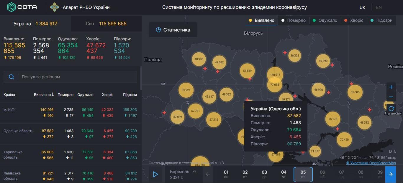 COVID-19 в Одесской области: число больных стабильно высокое, выздоровление на уровне 26 %