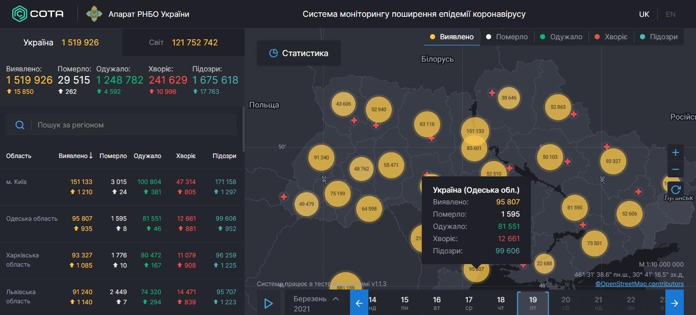 Статистика COVID-19 в Одесской области: суточное число заболевших держится на уровне 1000 человек