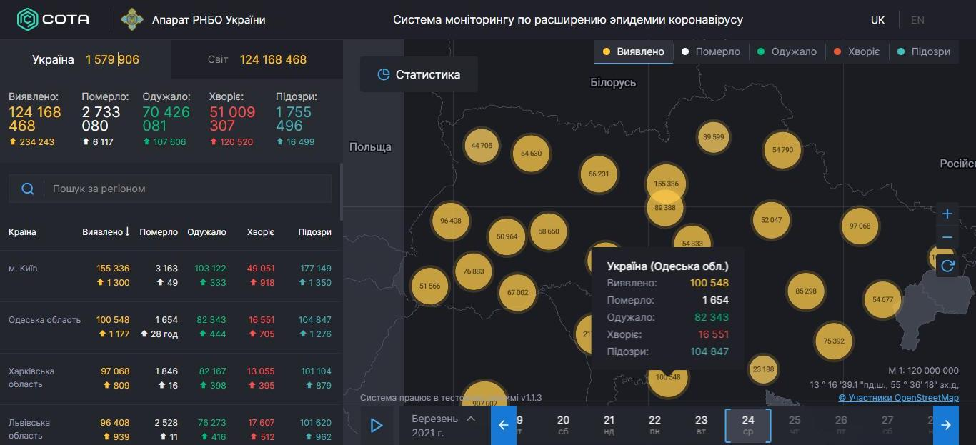 COVID-19 в Одесской области: суточное число заболевших больше 1000 человек