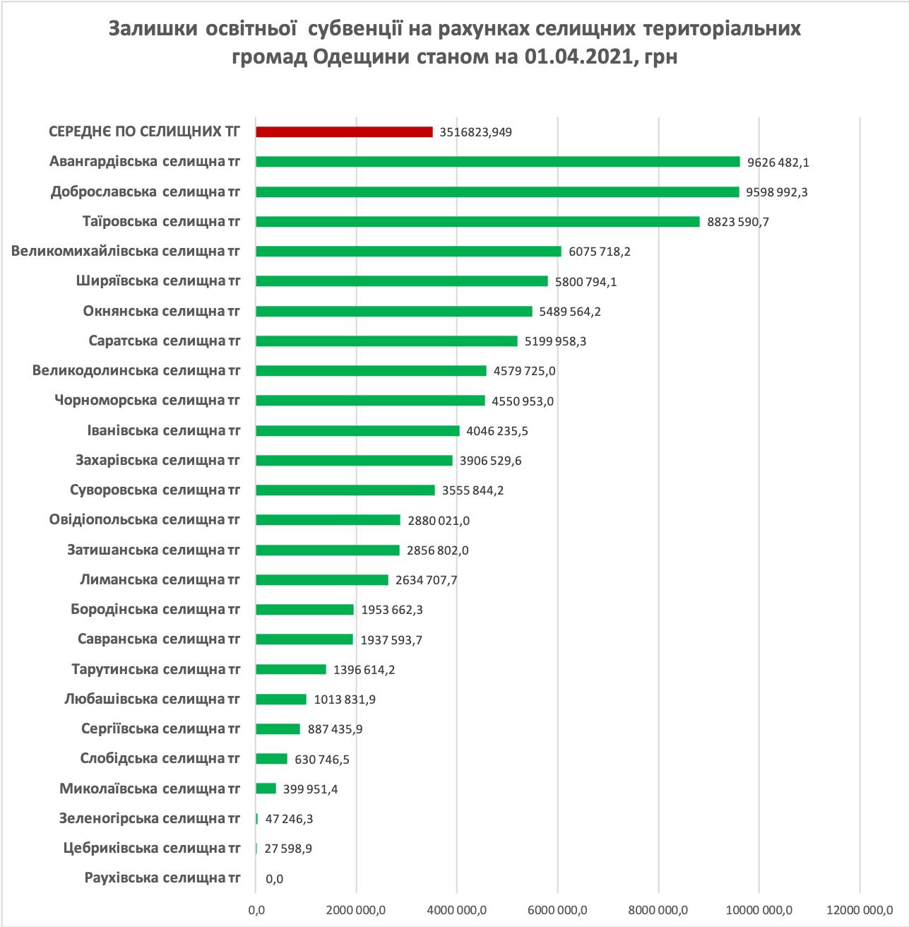 Аналитики изучили, насколько эффективно громады Одесчины освоили образовательные субвенции в I квартале