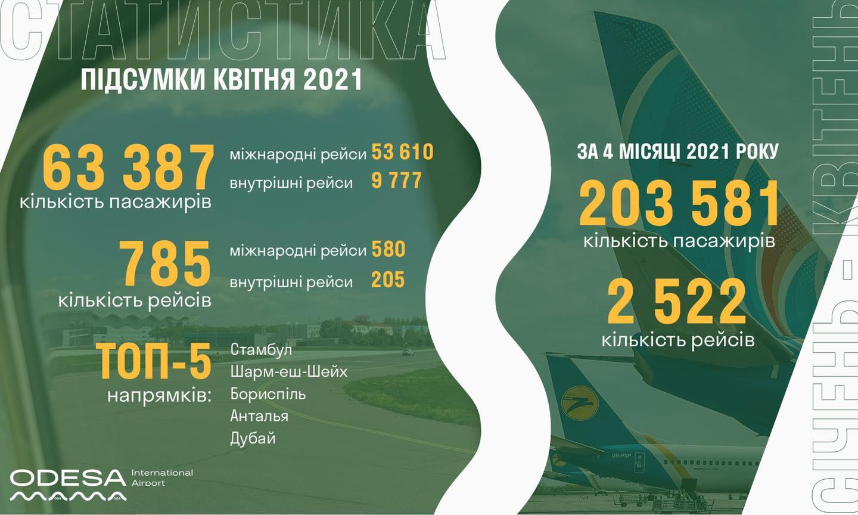 Куда чаще всего летали жители Одесской области в апреле?