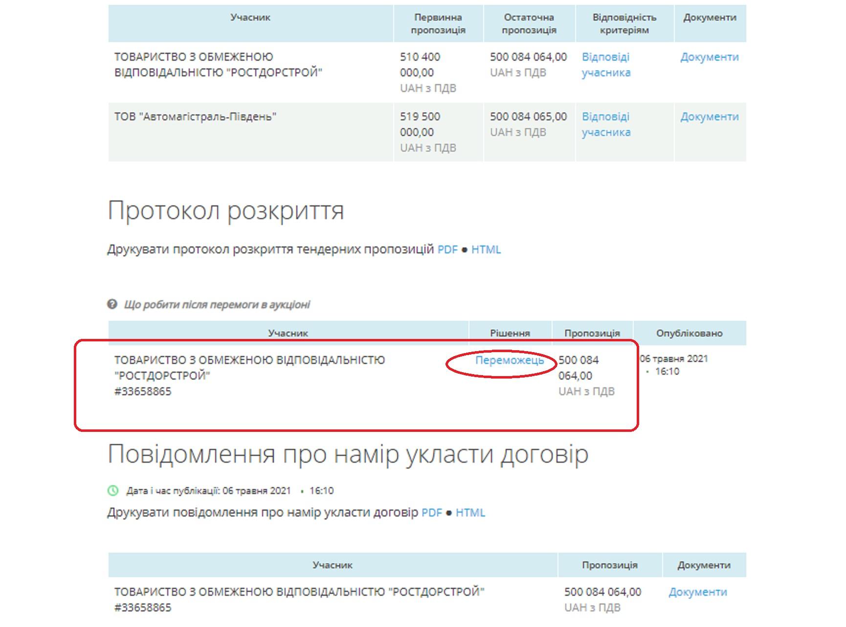 Определен победитель тендера на 500 млн грн на капремонт 24 км дороги от Килии до Вилково