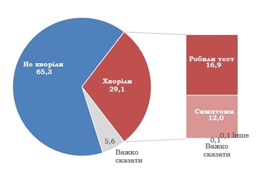 Количество случаев COVID-19 в Украине минимум вдвое выше официального – опрос