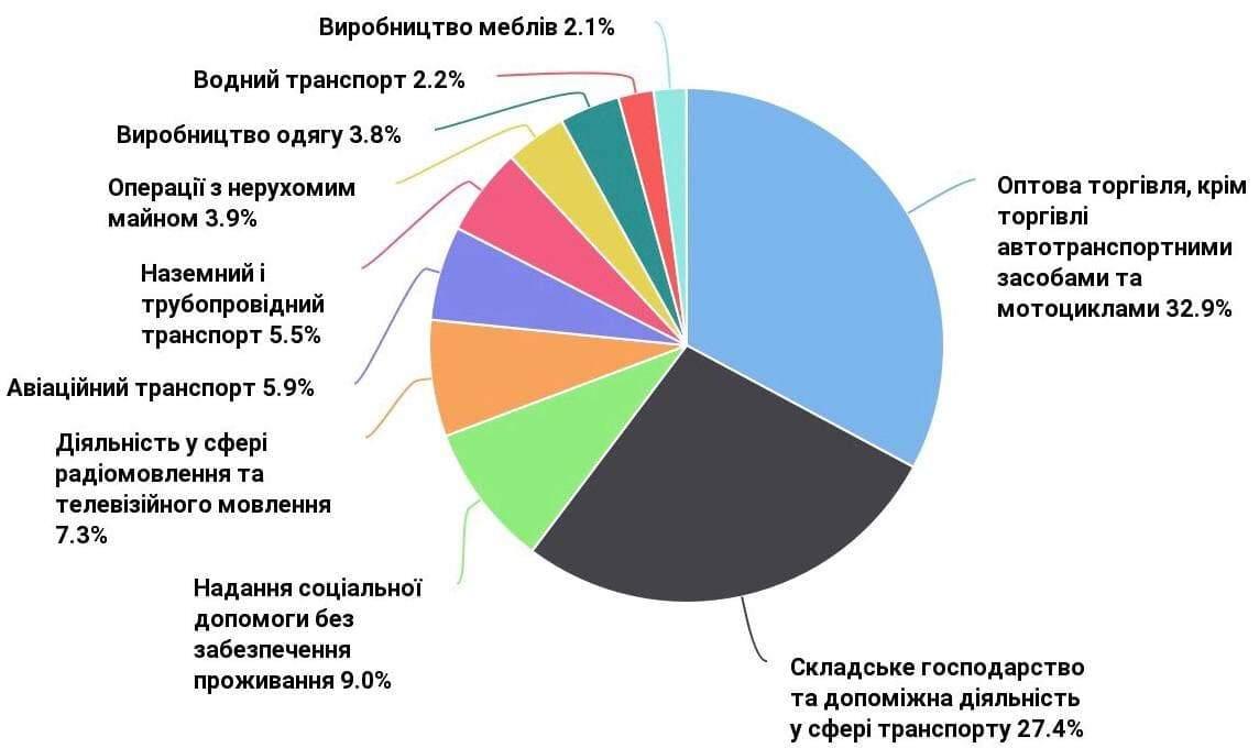 Исследование: в Украине с начала года открылось больше ФЛП, чем закрылось