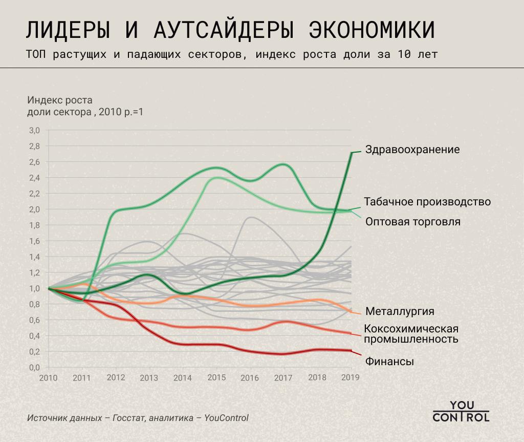 Исследование: как развивалась украинская экономика последние 10 лет и куда она движется