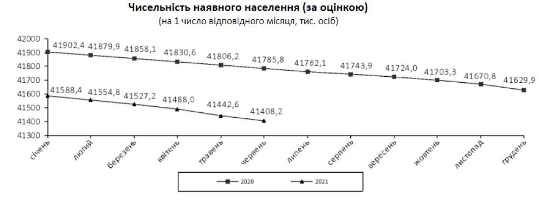 За последние семь месяцев смертность в Украине выросла на 25% - Госстат