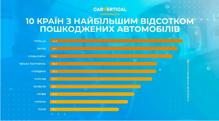 В лидерах - не BMW: статистика ДТП показала, какие марки авто в Украине чаще всего попадают в аварии