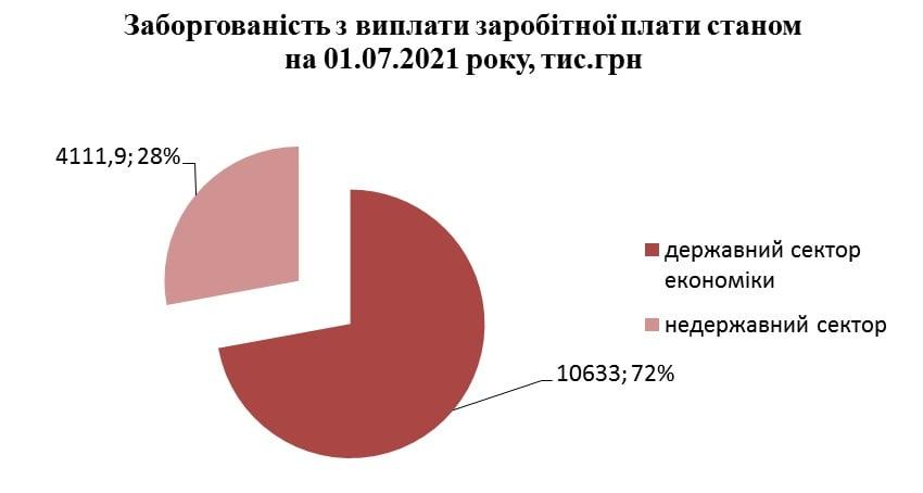 Задолженность по выплате зарплаты на предприятиях Измаильского района за месяц сократилась на 9,3%. Список крупнейших должников