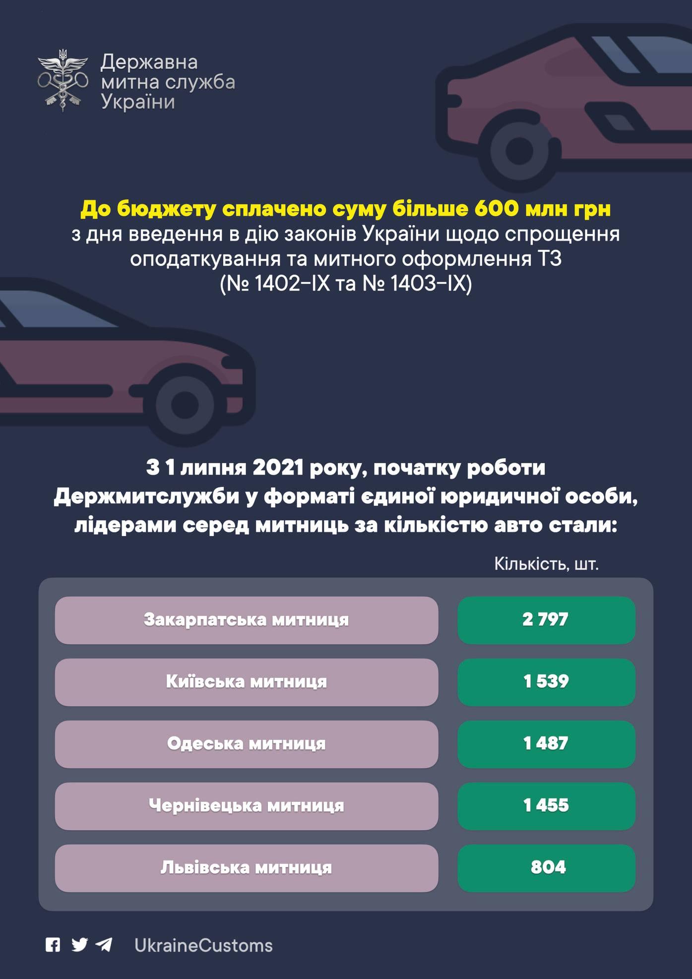 """Новые правила растаможки """"евроблях"""": за 1,5 месяца оформили больше 17 тысяч авто"""