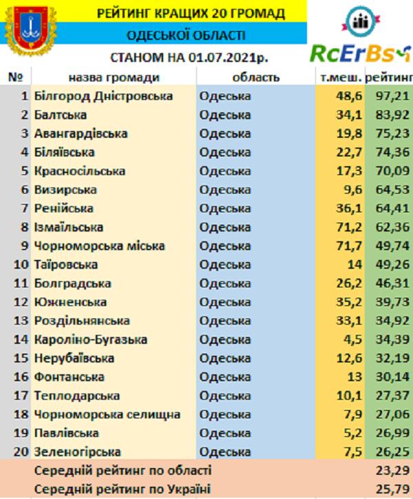 Обогнала Измаильскую и Ренийскую: Белгород-Днестровская громада возглавила 20-ку лучших ТГ региона