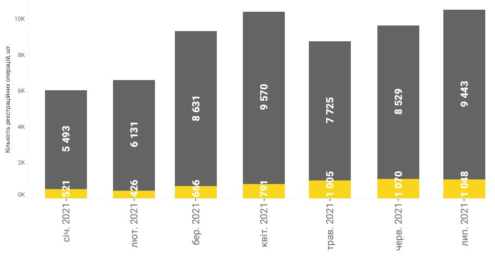 Рекорд за последние семь лет: в июле продано более 10 тыс. новых авто. Что выбирают украинцы?