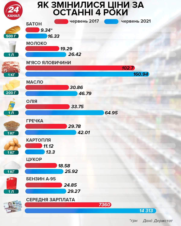 Что можно купить на 50 грн: в Украине сравнили цены на продукты за четыре последних года