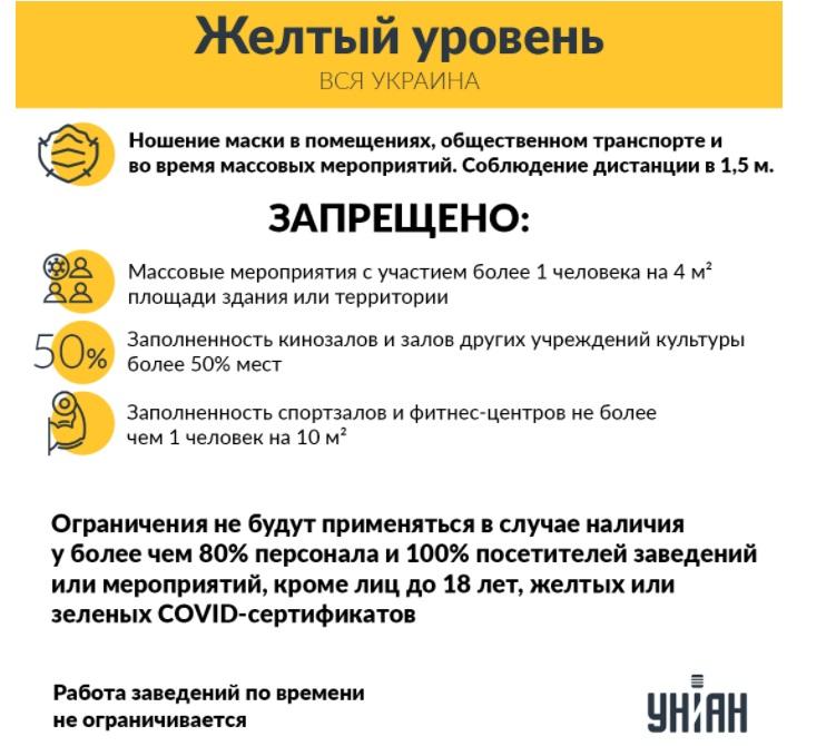 """Адаптивный карантин в Украине продлили до 31 декабря. В ближайшее время вся страна может перейти в """"желтую зону"""""""