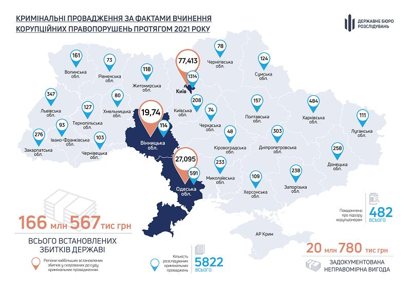 Стало известно, кто в Украине чаще всего берет взятки