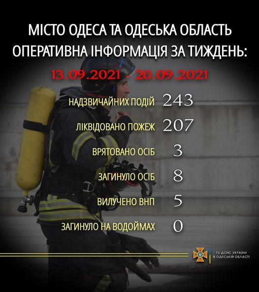 В Одесской области за неделю спасатели более двухсот раз тушили пожары - есть погибшие