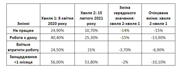 Как COVID меняет рынок труда Украины: удалось ли украинцам приспособиться к новой карантинной реальности (исследование)