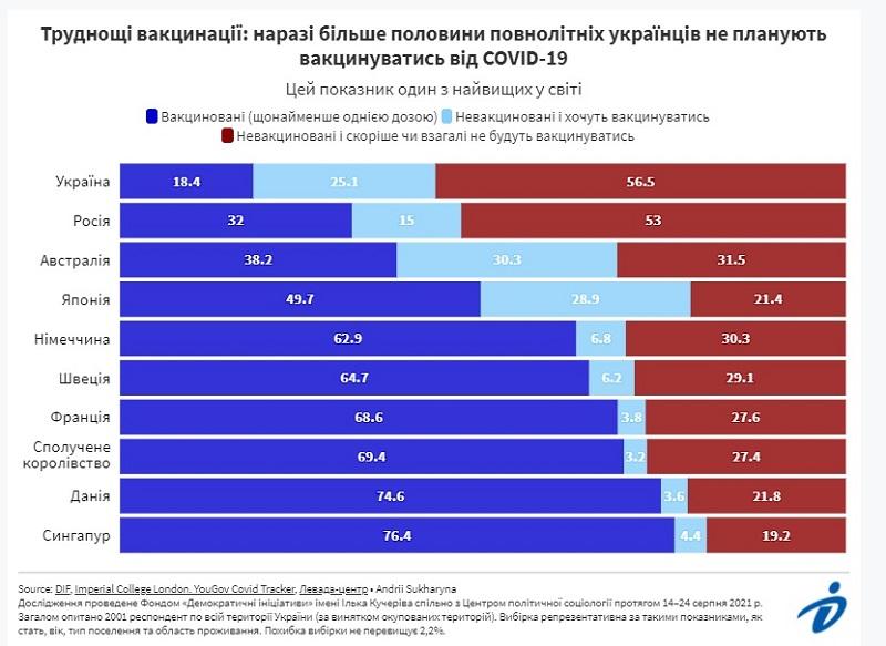 56,5% украинцев не планируют вакцинироваться от коронавируса – опрос
