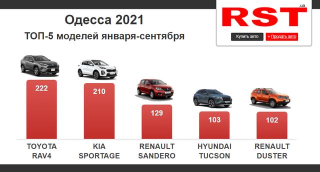 Сколько новых авто купили жители Одесской области за 2021 год и сколько на них потратили